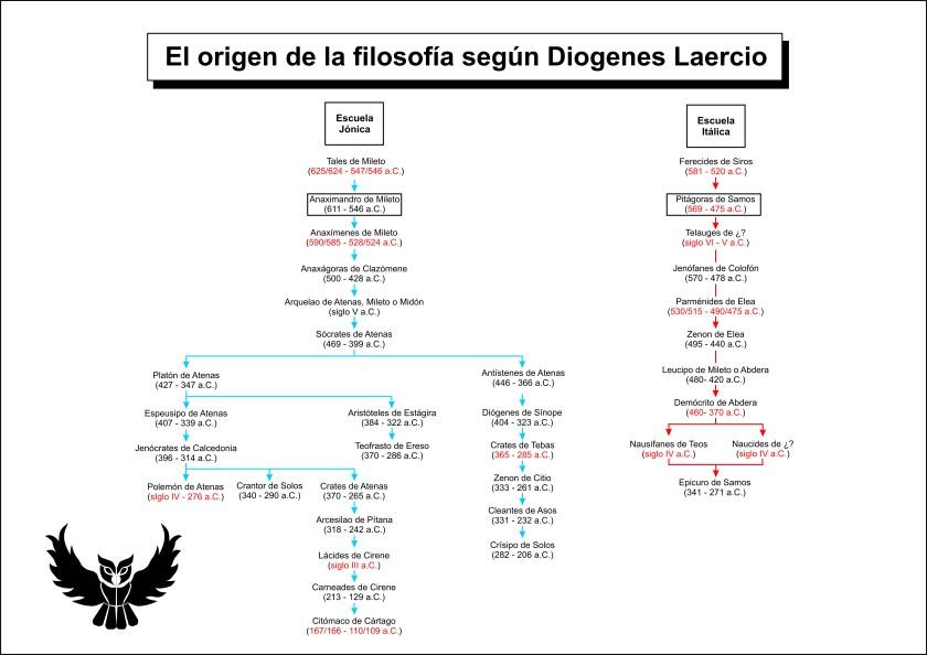 Origen filosofia griega Diogenes Laercio