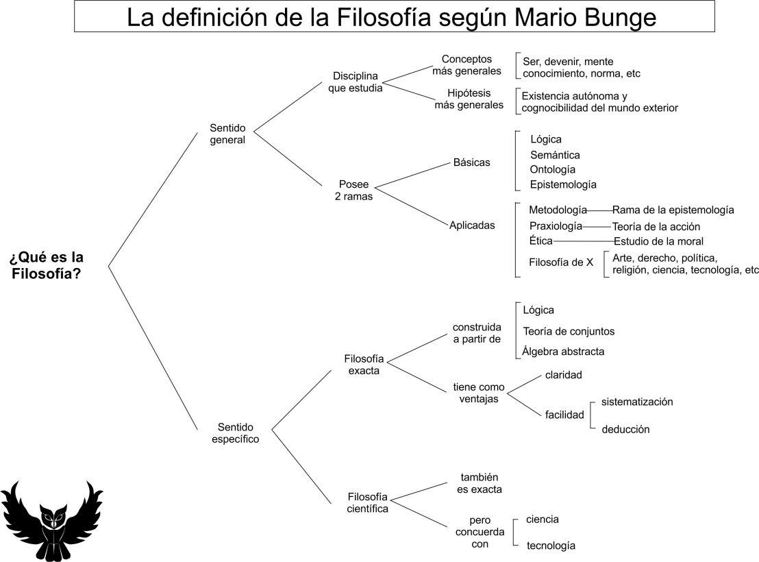 Definición filosofía Mario Bunge