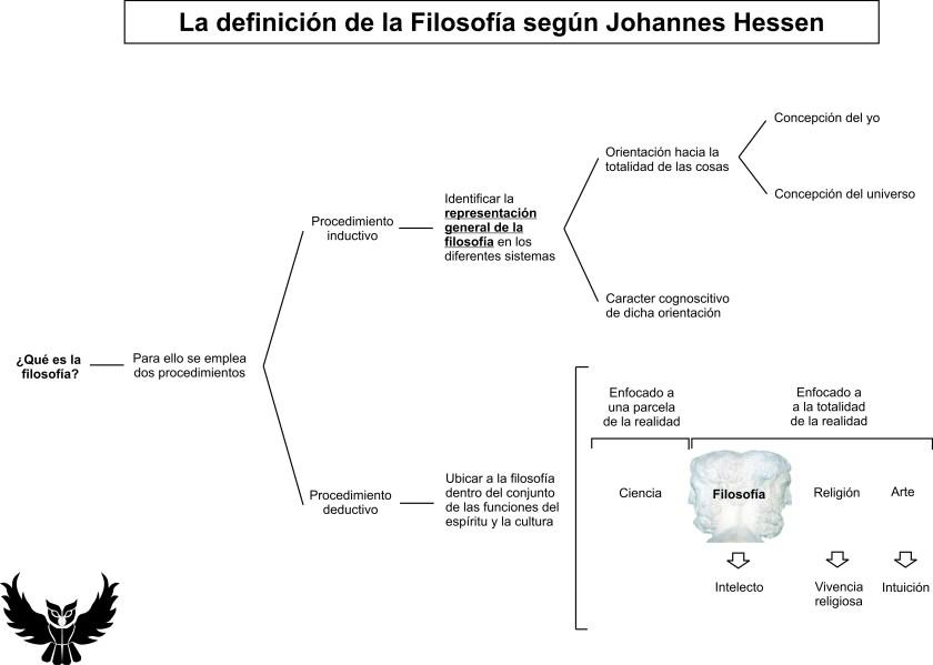 Definición filosofia Hessen