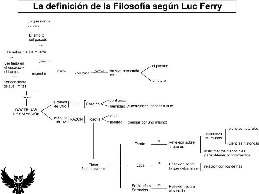Definicion filosofia segun Luc Ferry