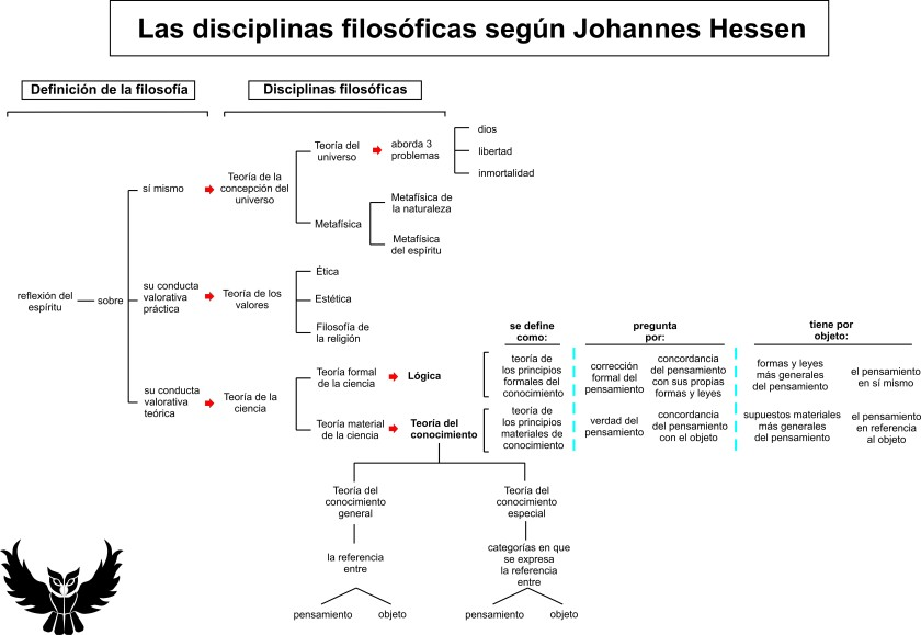 Disciplinas filosoficas johannes hessen