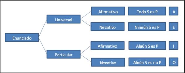 Aristoteles silogismo