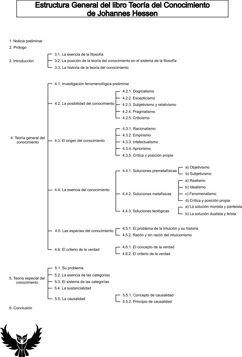 Estructura general Teoria del Conocimiento Hessen