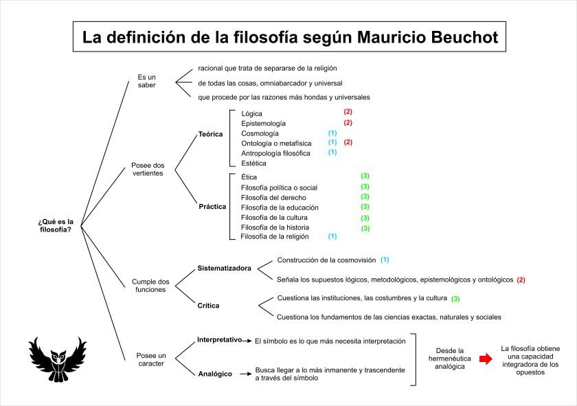 Definición filosofía Mauricio Beuchot