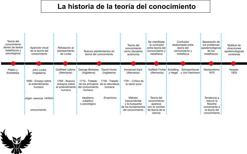 Historia de la teoria del conocimiento Johannes Hessen