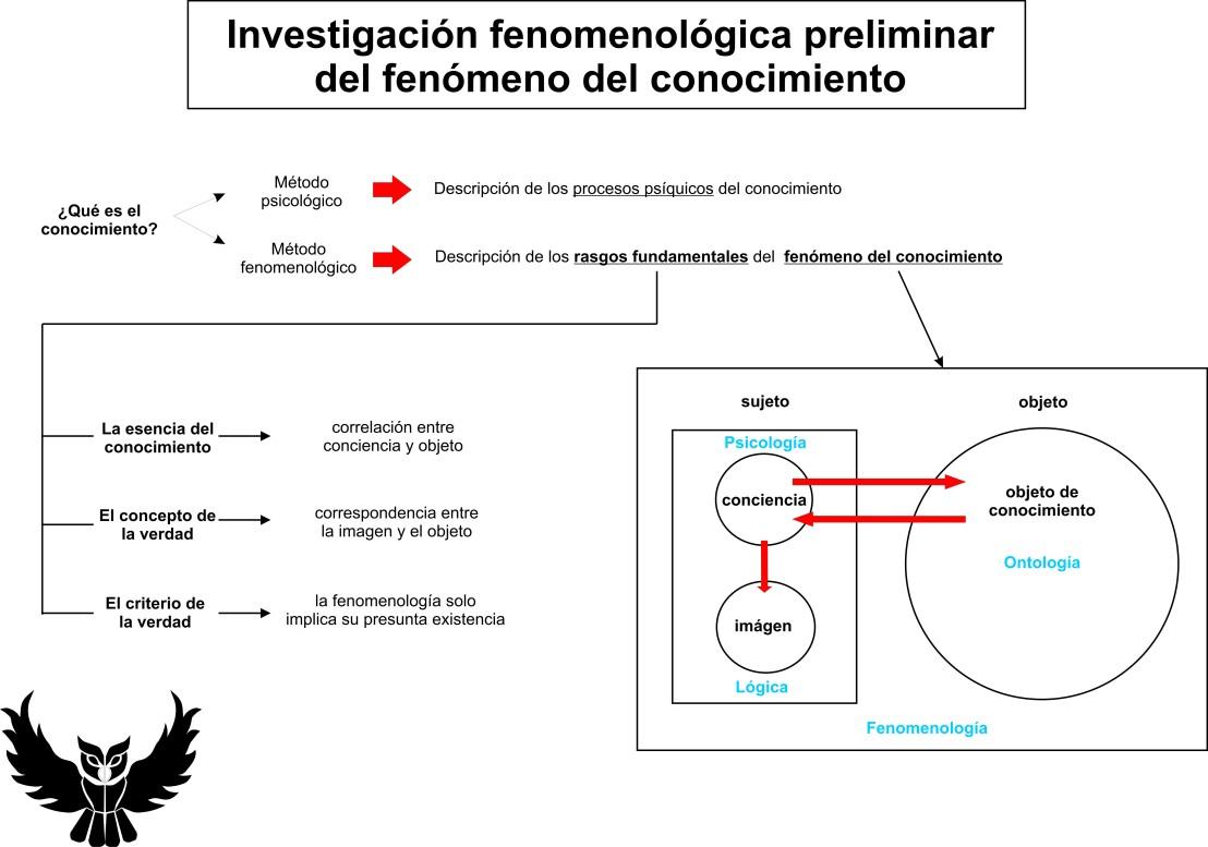 Investigacion fenomenologica del conocimientoInvestigacion fenomenologica del conocimiento