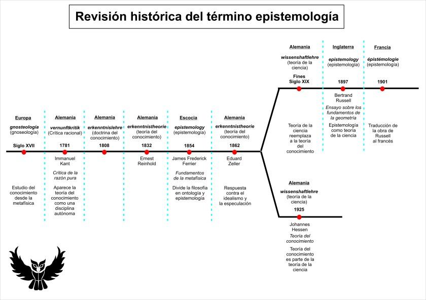 Revision historica termino epistemologia