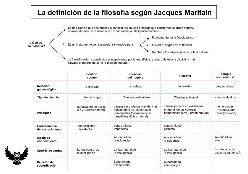 Definicion filosofia jacques maritain