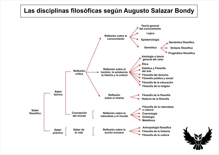disciplinas filosoficas augusto salazar bondy