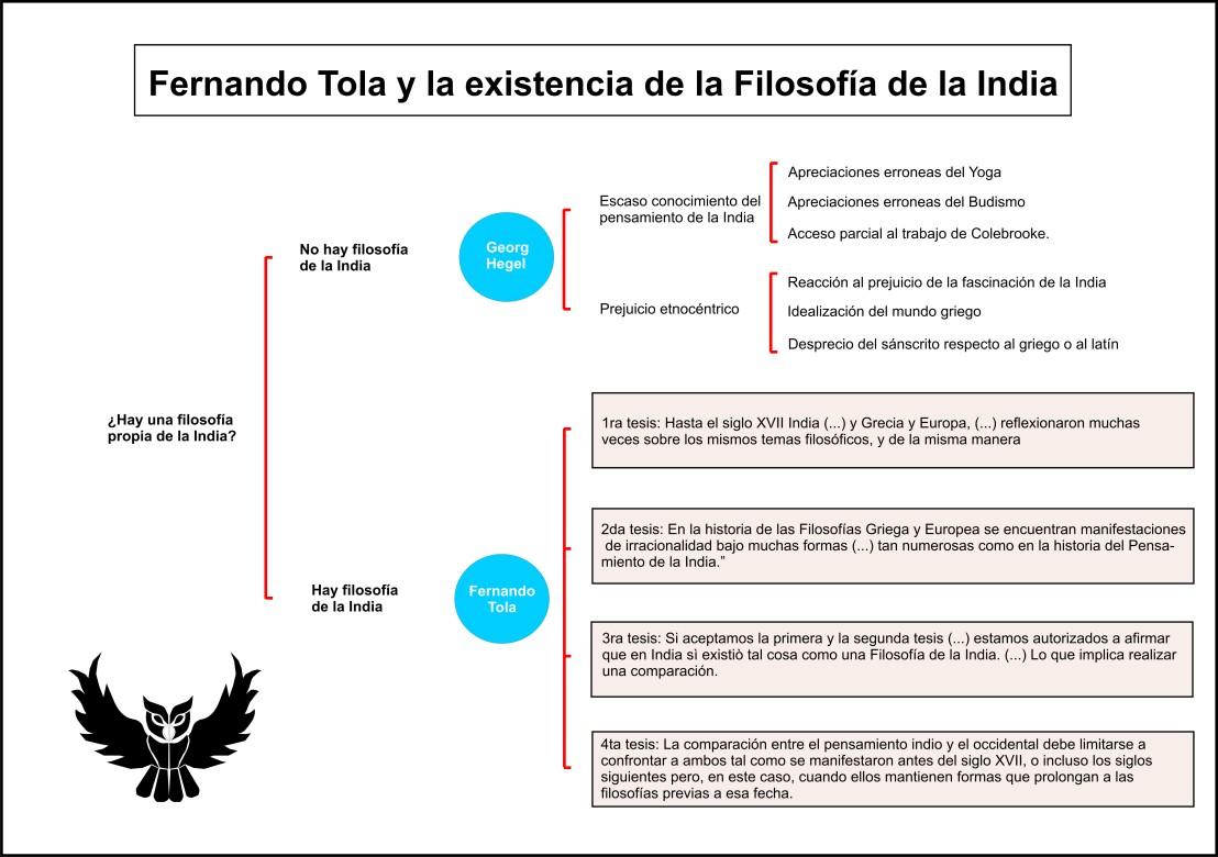 Fernando Tola y la filosofia de la India