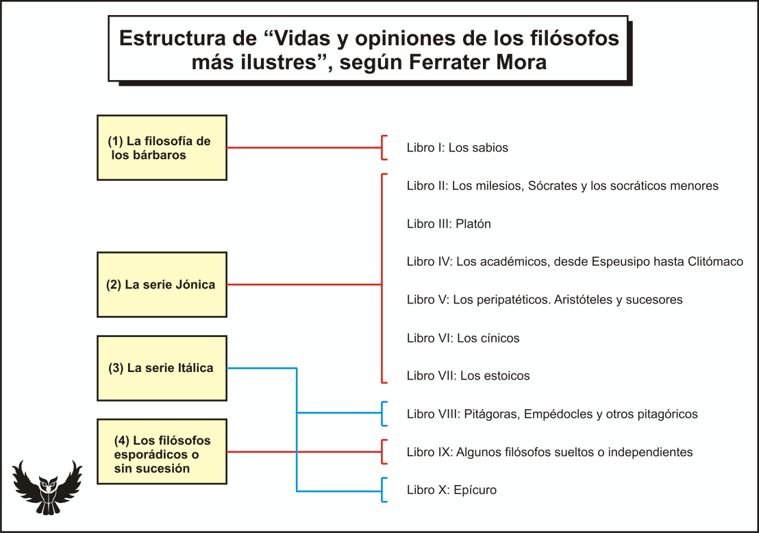Diogenes Laercio segun Ferrater