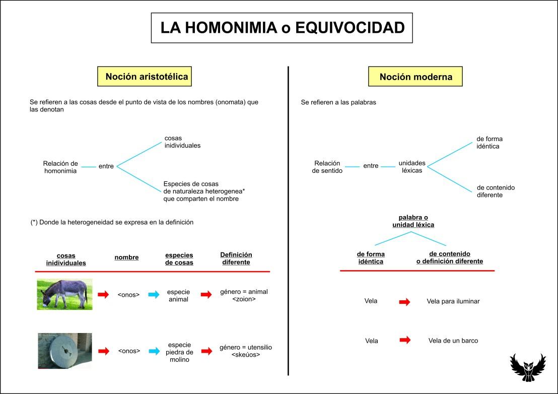 Aristoteles homonimia equivocidad