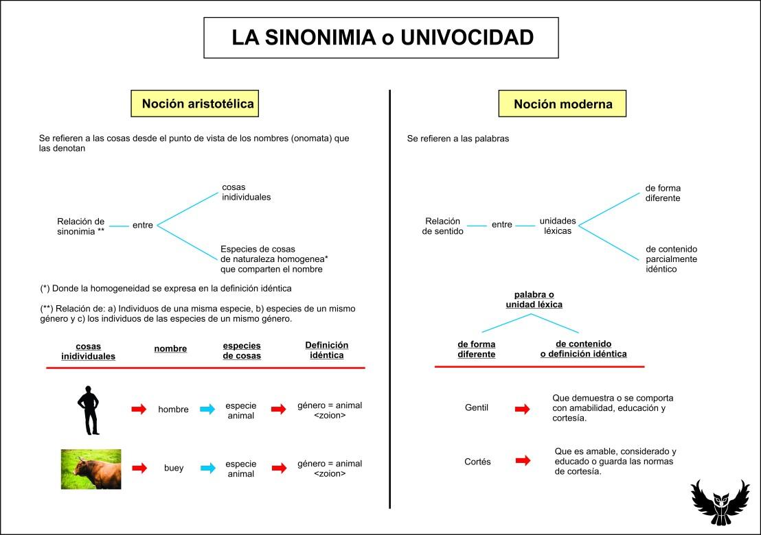 Aristoteles sinonimia univocidad