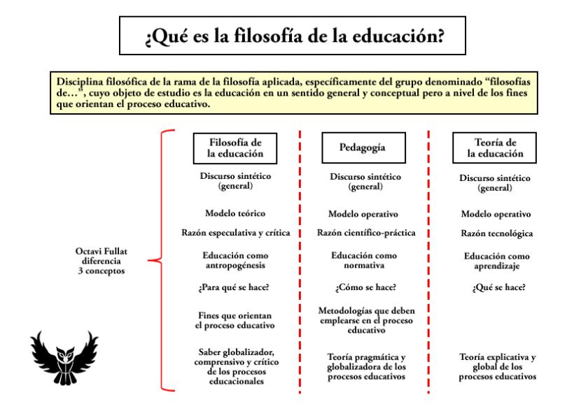 Definición de filosofía de la educación