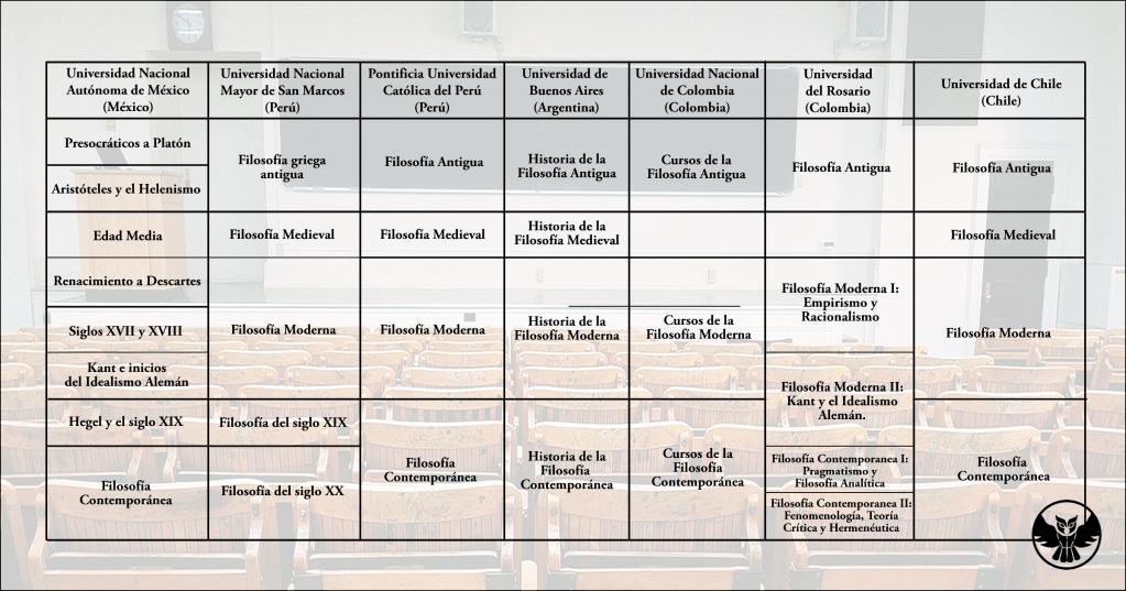 Periodificación de la historia de la filosofía Universidades