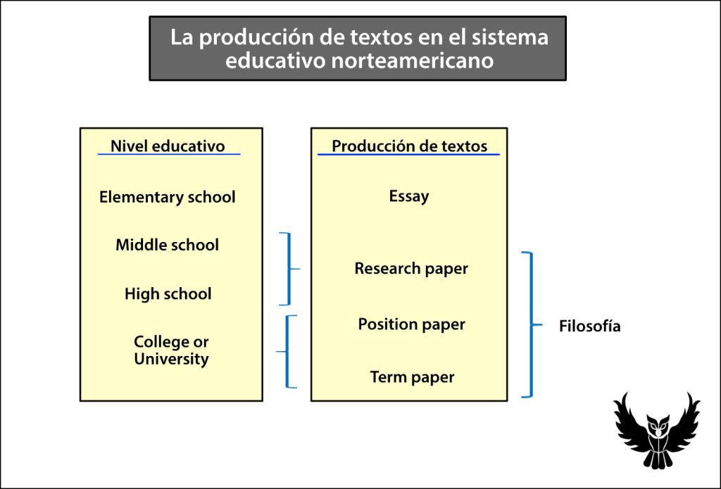 Producción de textos en sistema educativo USA